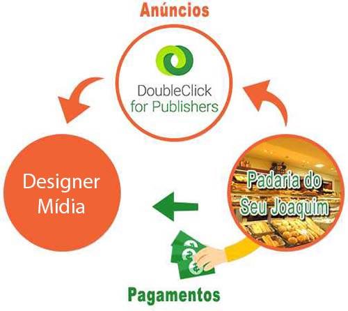 Exemplo de Venda direta com dfp Doubleclick for Publishers