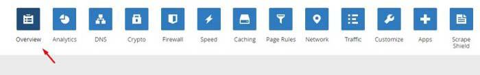 deletar-conta-cloudflare-2