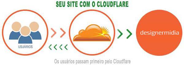 exemplo-site-com-cloudflare
