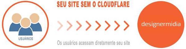 exemplo-site-sem-cloudflare