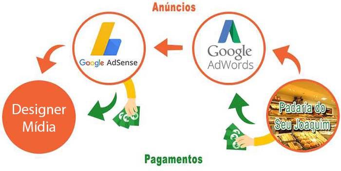 exemplos-adsense